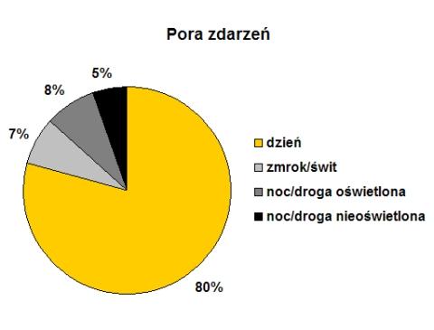 Powiat radomski. Pora dnia zdarzeń z  udziałem rowerzystów