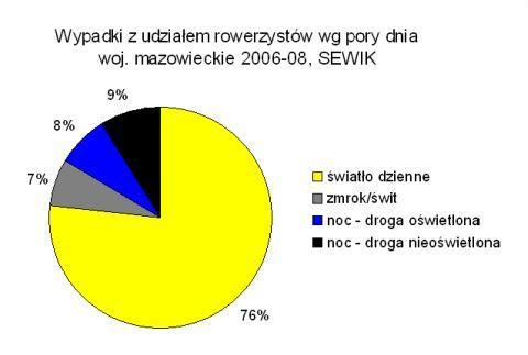 Wypadki z udziałem rowerzystów, woj. mazowieckie